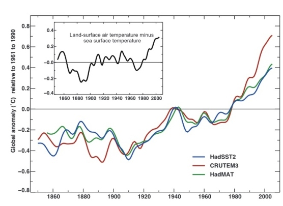 Annual deviation of global air and sea surface temperatures from the long-term average (1961 to 1990). Blue curve, begins  1850; green curve begins 1856; and land-surface air temperature (red  curve) begins 1850.   Source: Trenberth et al., 2007
