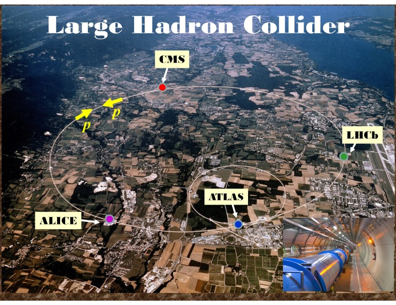LHC Collision points  Source: University of Washington