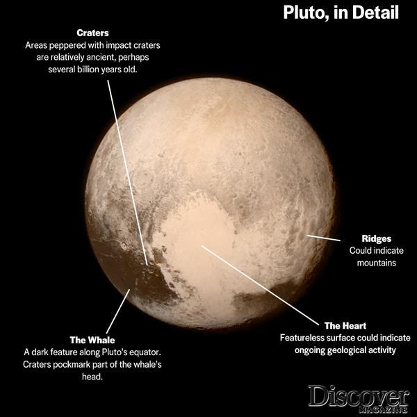 Discovery Of Pluto: July 2015: A Milestone Of Cosmic Discovery