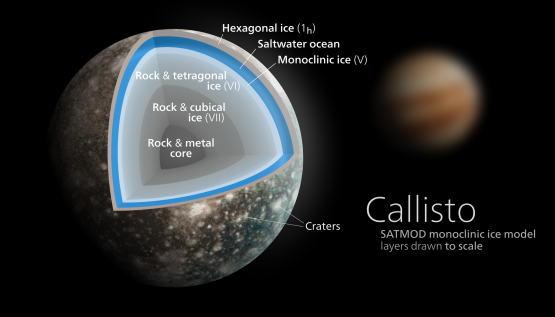 Callisto layers. Source: Kelvinsong