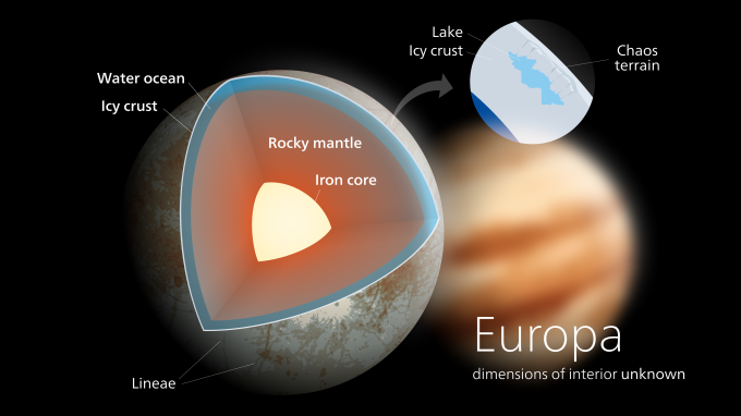 Europa interior structure Source: Kelvinsong