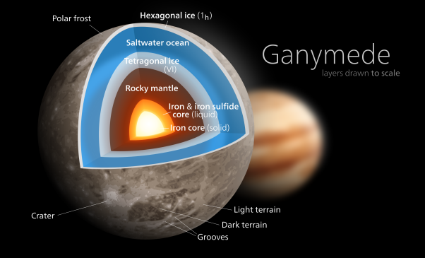 Ganymede composition and subsurface oceans. Source: Kelvinsong