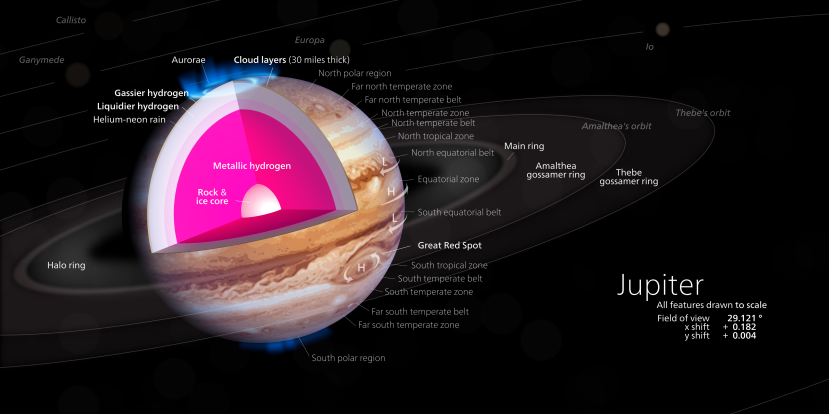 Jupiter composition, surface features, and moons. Source: Kelvinsong