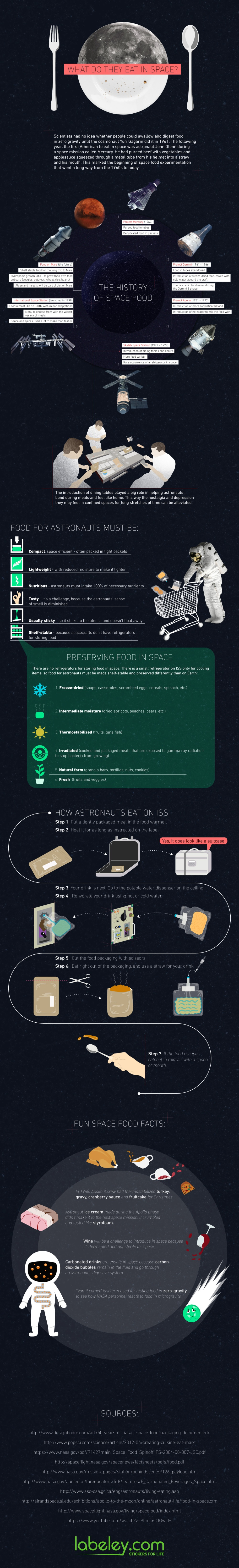 space-food-infographic