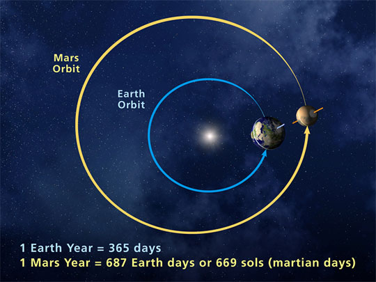 mars-orbit-NASA