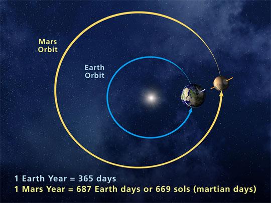 mars-orbit-NASA