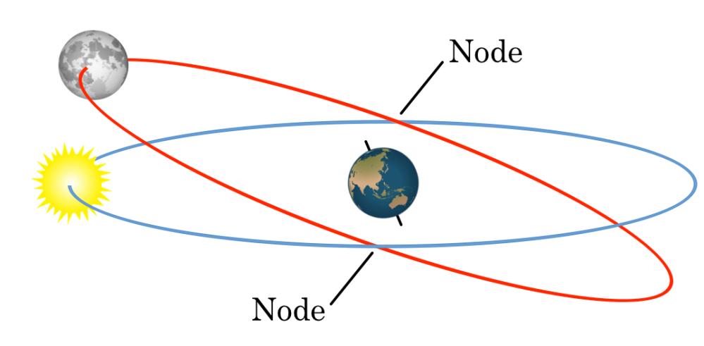 nodeseclipse